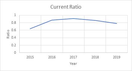 Financial Analysis of Verizon